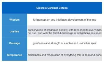 cicero_virtue